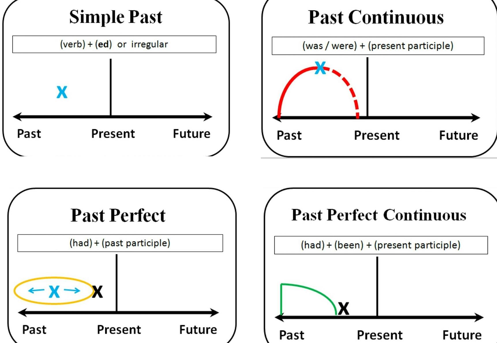 Diagram of tenses past english for life ccuart Images