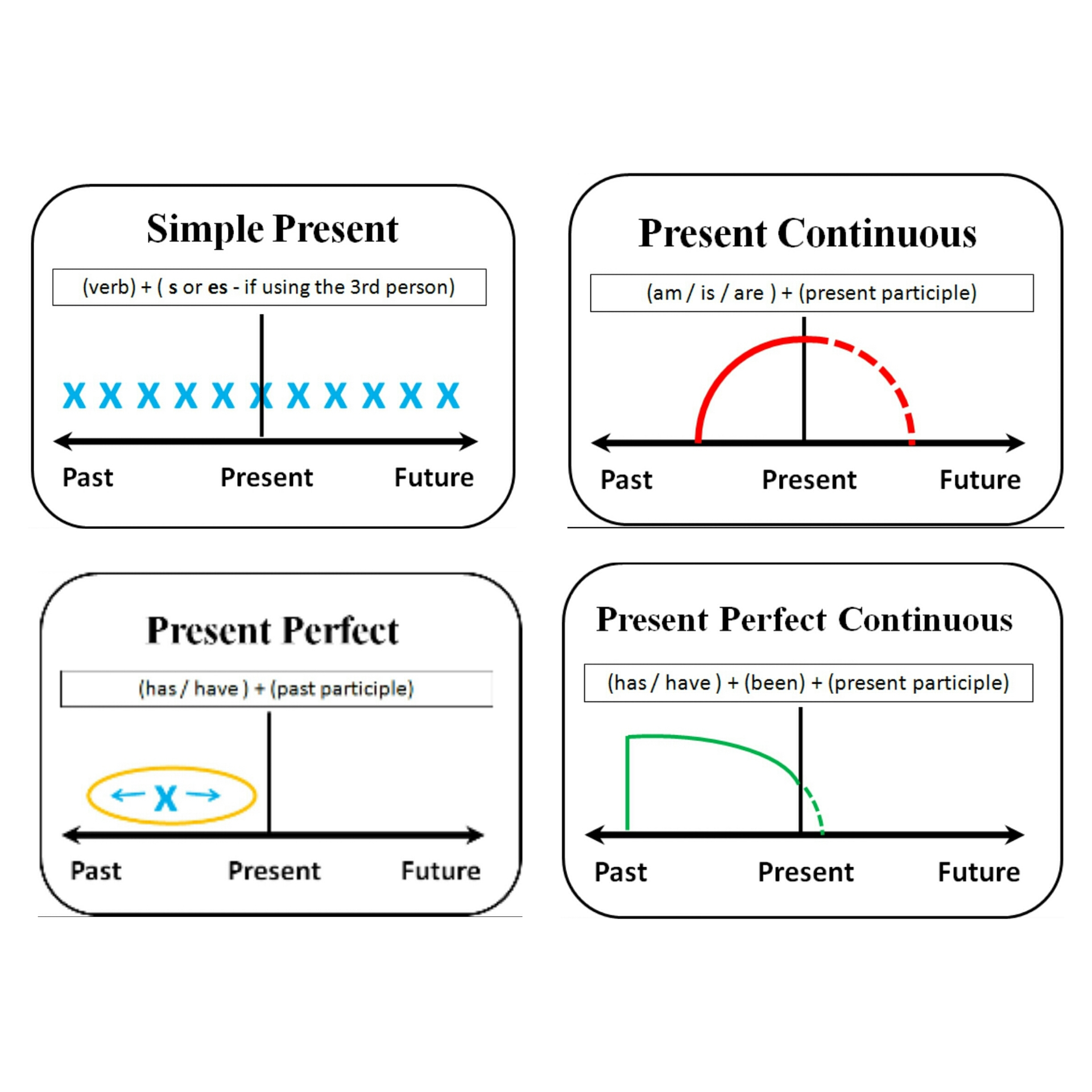 Diagram of tenses present english for life ccuart Images