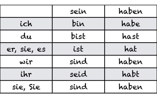 Arbeitsblätter Deutsch Haben Und Sein : Haben und sein english for life