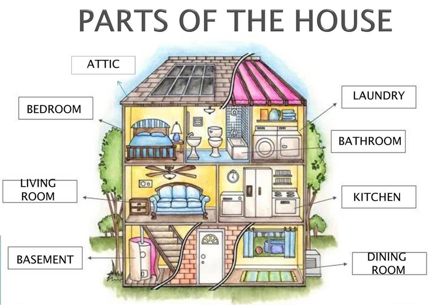 Parts Of The House And Some Details Inside House English
