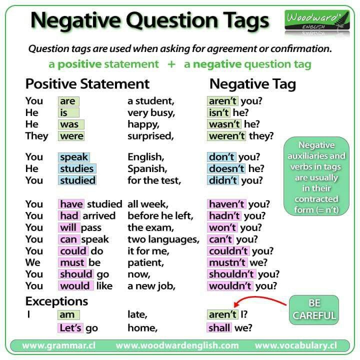 Negative Question Tags English For Life
